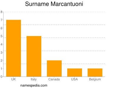 Surname Marcantuoni