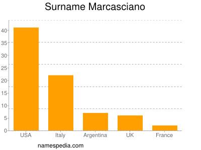 Surname Marcasciano