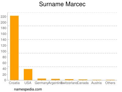 Surname Marcec