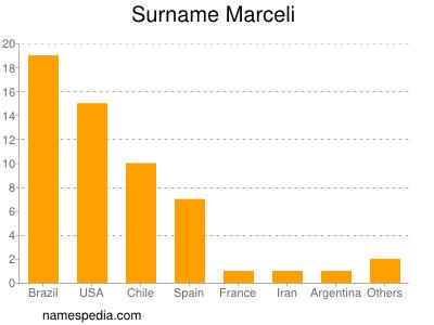 Surname Marceli