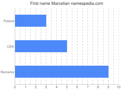 Given name Marcelian