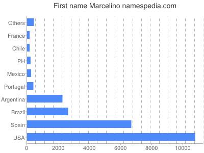 Given name Marcelino