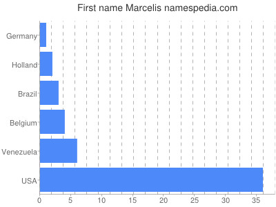 Given name Marcelis