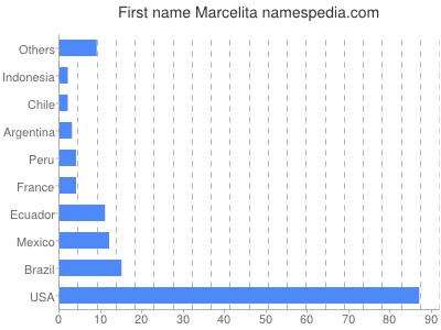 Given name Marcelita