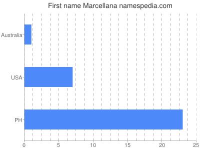 Given name Marcellana
