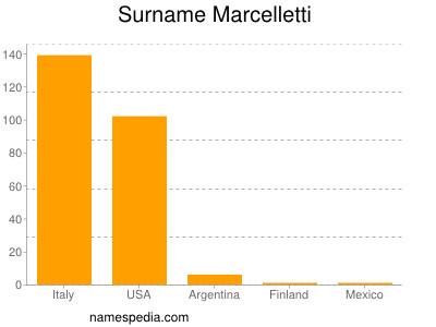 Surname Marcelletti