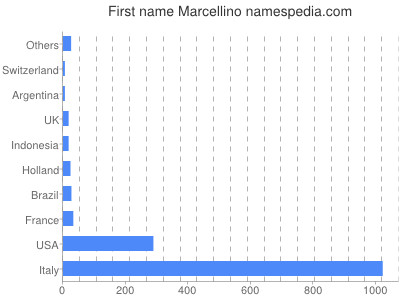 Given name Marcellino