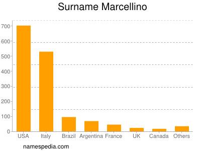 Surname Marcellino