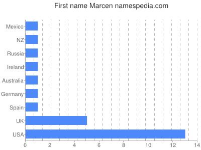 Given name Marcen