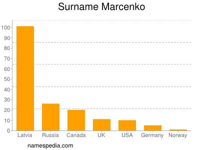 Surname Marcenko