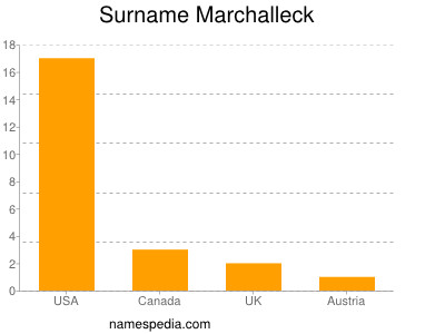Surname Marchalleck