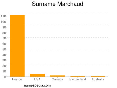 Surname Marchaud