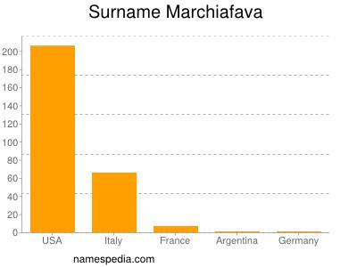 Surname Marchiafava