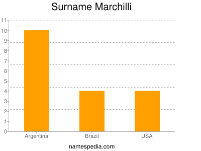Surname Marchilli