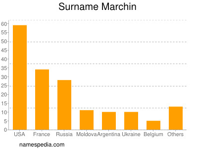 Surname Marchin