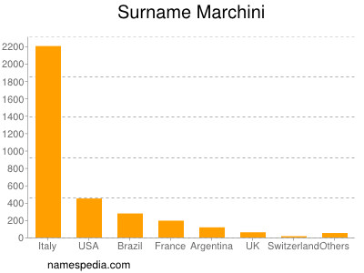 Surname Marchini