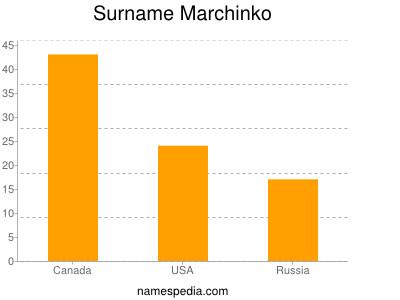 Surname Marchinko