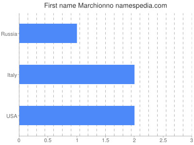 Given name Marchionno