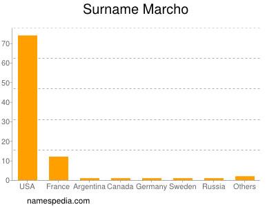 Surname Marcho