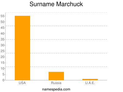 Surname Marchuck