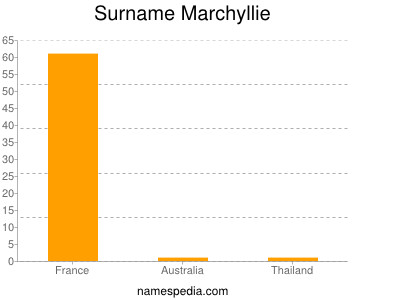 Surname Marchyllie