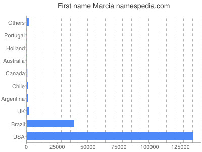 Given name Marcia