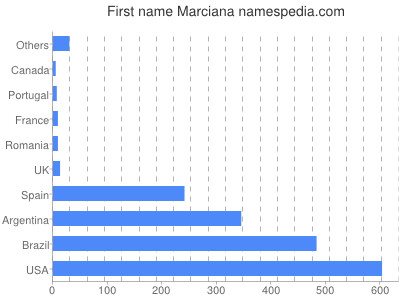 Given name Marciana