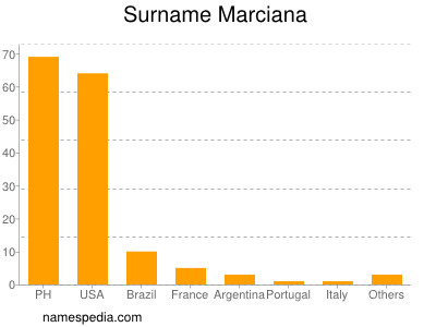 Surname Marciana