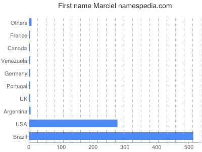 Given name Marciel