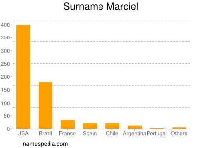 Surname Marciel