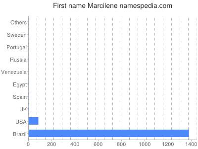 Given name Marcilene