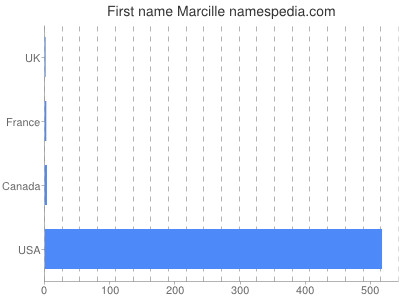 Given name Marcille