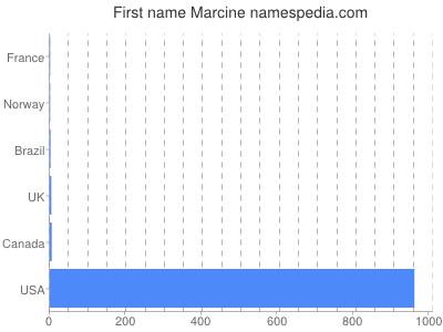 Given name Marcine