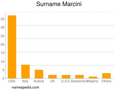 Surname Marcini