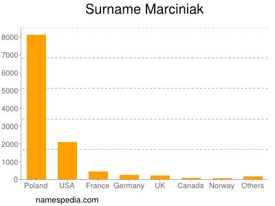 Surname Marciniak