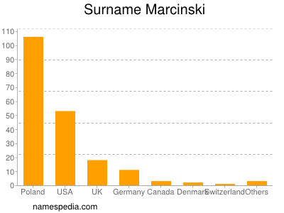 Surname Marcinski