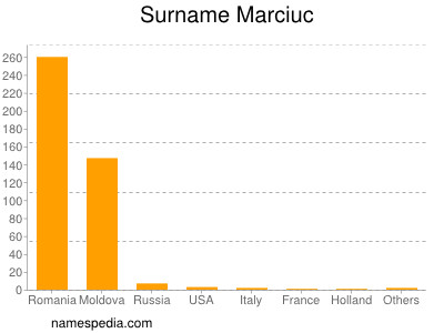 Surname Marciuc