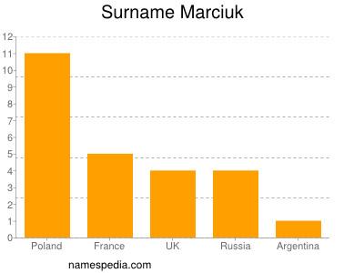 Surname Marciuk