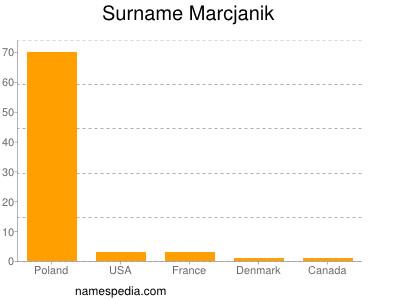 Surname Marcjanik