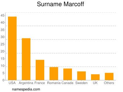 Surname Marcoff