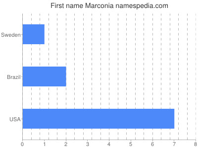 Given name Marconia
