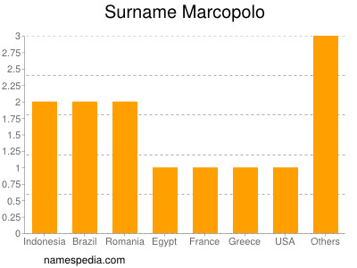 Surname Marcopolo