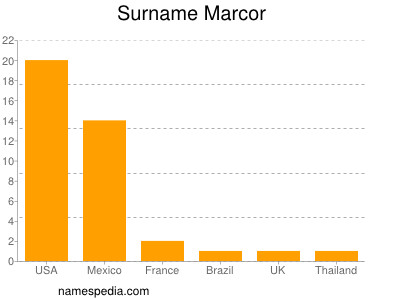 Surname Marcor