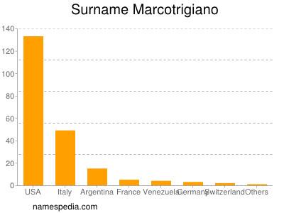 Surname Marcotrigiano