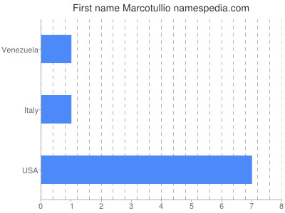 Given name Marcotullio