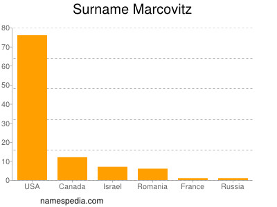 Surname Marcovitz