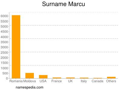 Surname Marcu