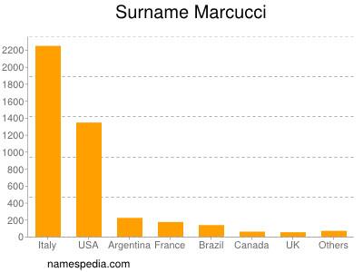 Surname Marcucci