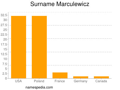 Surname Marculewicz