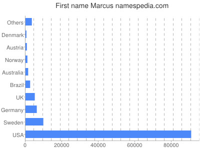 Given name Marcus